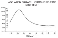 Growth hormone with age chart