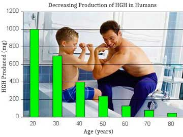 Father and Son Growth Chart